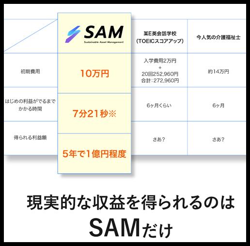 投資オンラインサロンSAM サム
