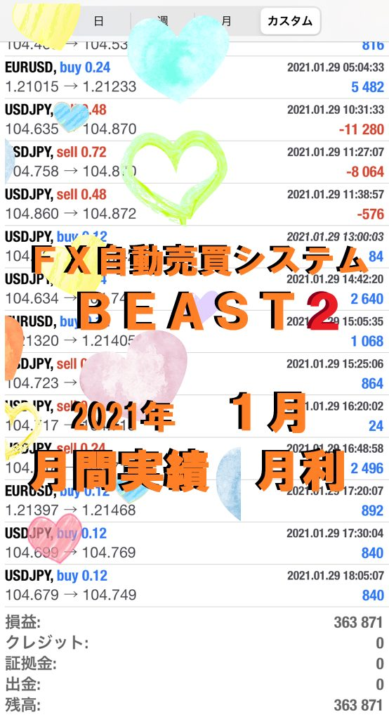 Beast2 ビースト2 WOLF2 ウルフ2 2021/01 月間報告