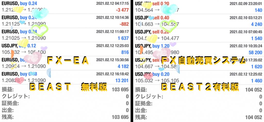 完全放置とはこのこと。FX自動売買システム Beast2 ビースト2  2021/02/08-02/12